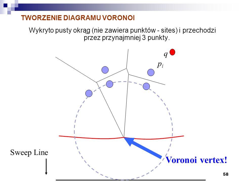 58 Wykryto pusty okrąg (nie zawiera punktów - sites) i przechodzi przez przynajmniej 3 punkty. TWORZENIE DIAGRAMU VORONOI Sweep Line pipi q Voronoi ve