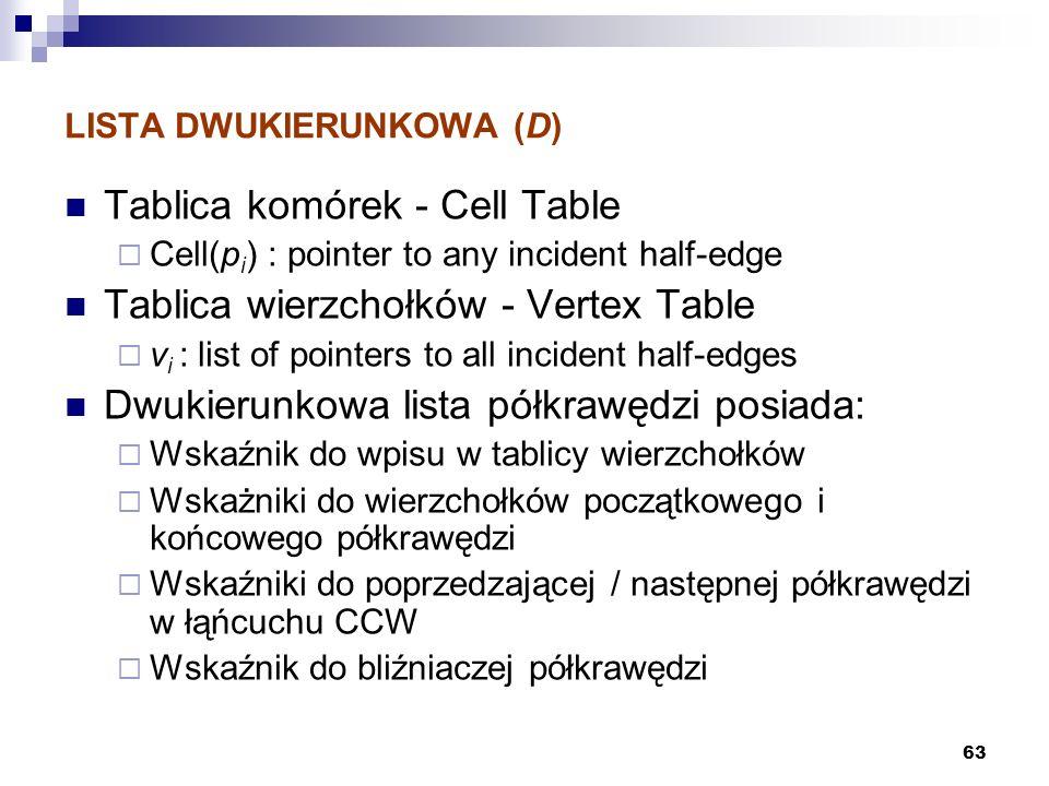 63 LISTA DWUKIERUNKOWA (D) Tablica komórek - Cell Table Cell(p i ) : pointer to any incident half-edge Tablica wierzchołków - Vertex Table v i : list
