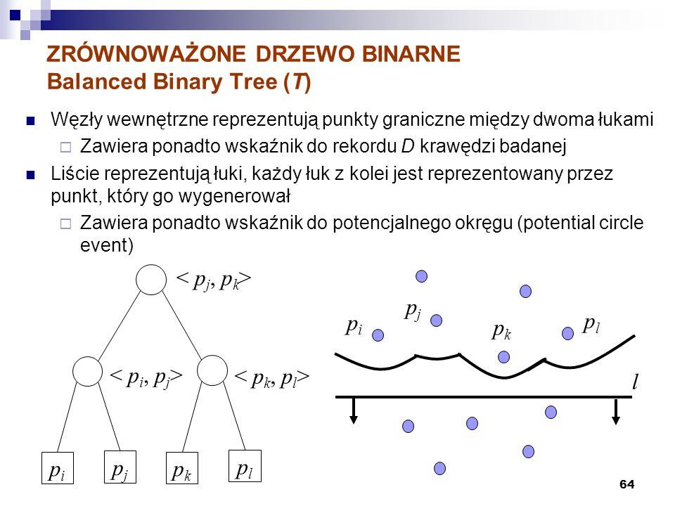 64 ZRÓWNOWAŻONE DRZEWO BINARNE Balanced Binary Tree (T) Węzły wewnętrzne reprezentują punkty graniczne między dwoma łukami Zawiera ponadto wskaźnik do