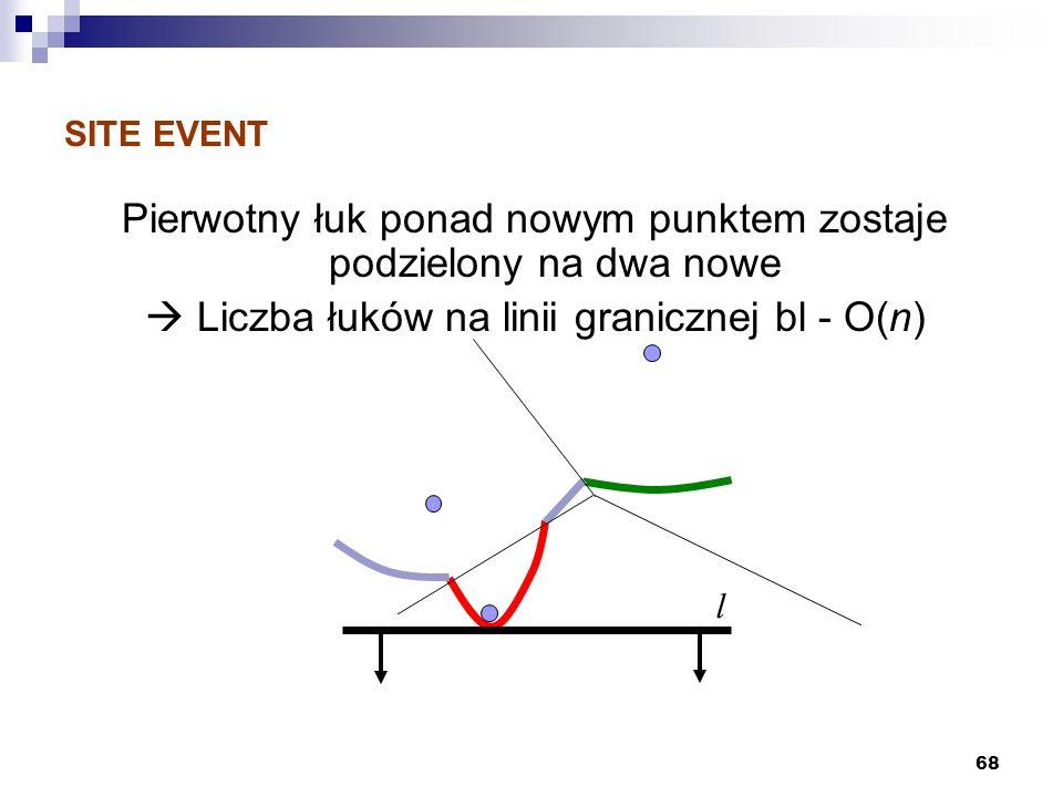 68 SITE EVENT Pierwotny łuk ponad nowym punktem zostaje podzielony na dwa nowe Liczba łuków na linii granicznej bl - O(n) l