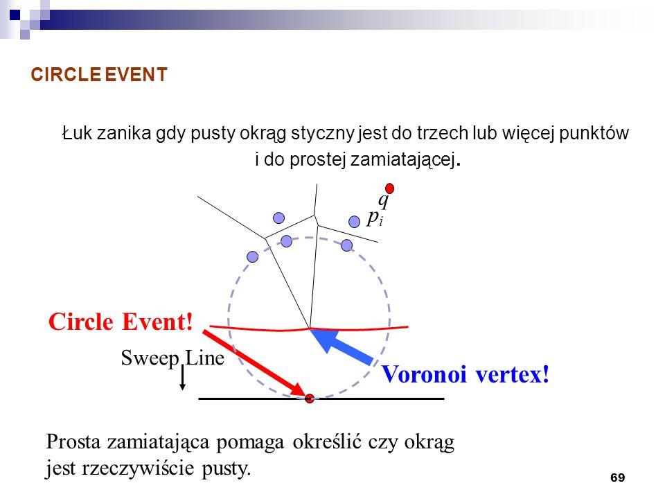 69 CIRCLE EVENT Łuk zanika gdy pusty okrąg styczny jest do trzech lub więcej punktów i do prostej zamiatającej. Prosta zamiatająca pomaga określić czy