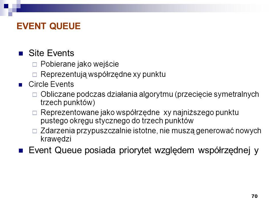70 EVENT QUEUE Site Events Pobierane jako wejście Reprezentują współrzędne xy punktu Circle Events Obliczane podczas działania algorytmu (przecięcie s