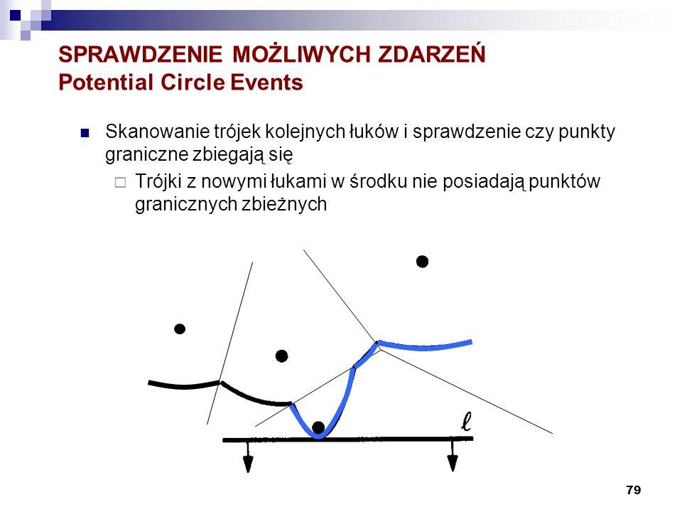 79 SPRAWDZENIE MOŻLIWYCH ZDARZEŃ Potential Circle Events Skanowanie trójek kolejnych łuków i sprawdzenie czy punkty graniczne zbiegają się Trójki z no