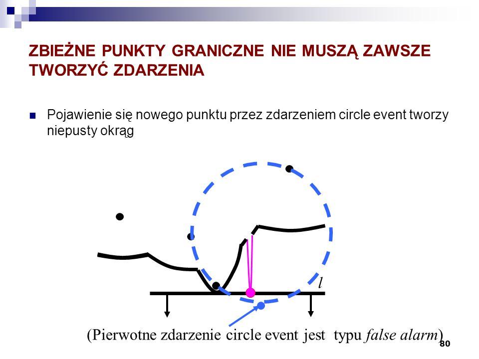 80 ZBIEŻNE PUNKTY GRANICZNE NIE MUSZĄ ZAWSZE TWORZYĆ ZDARZENIA Pojawienie się nowego punktu przez zdarzeniem circle event tworzy niepusty okrąg l (Pie