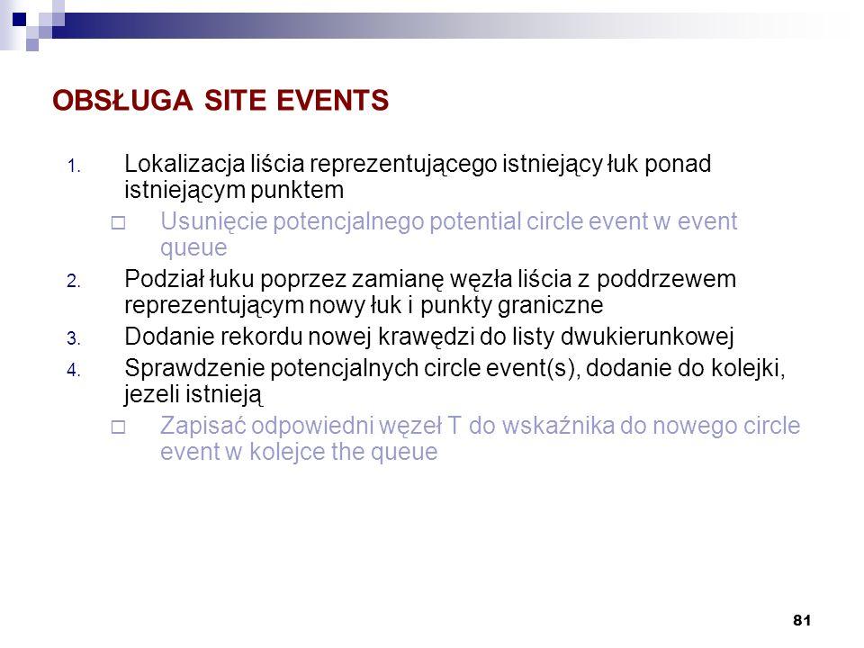 81 OBSŁUGA SITE EVENTS 1. Lokalizacja liścia reprezentującego istniejący łuk ponad istniejącym punktem Usunięcie potencjalnego potential circle event
