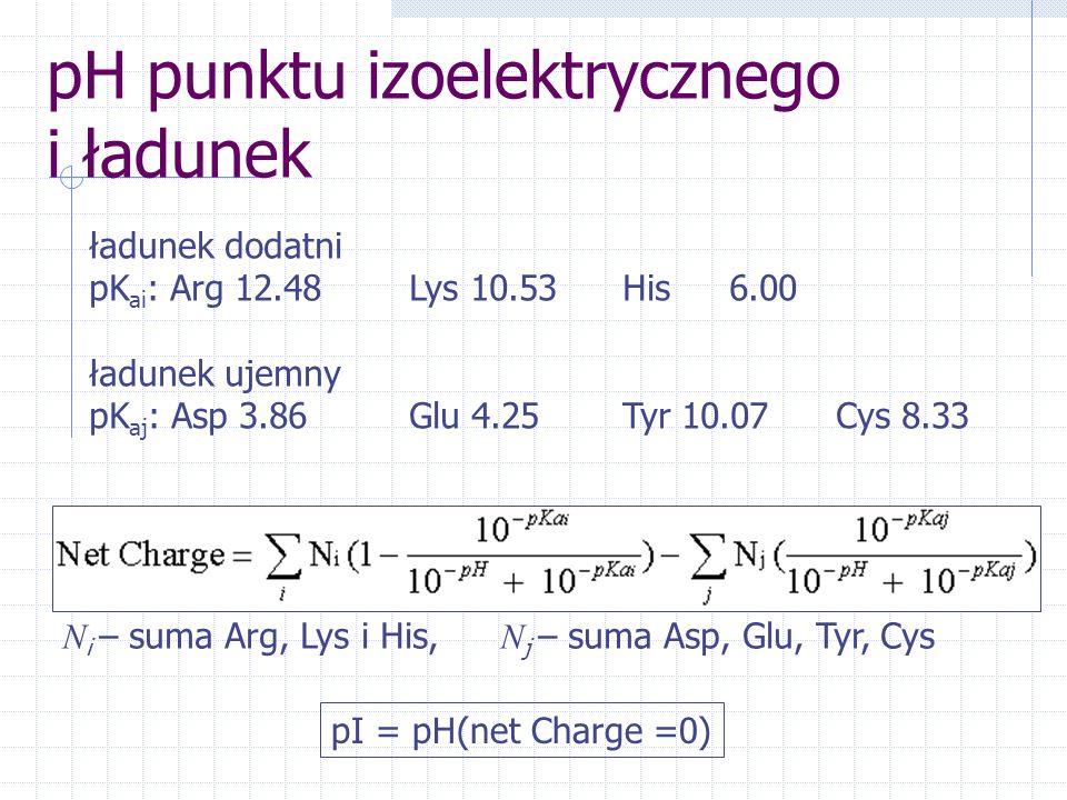 pH punktu izoelektrycznego i ładunek ładunek dodatni pK ai : Arg 12.48Lys 10.53His6.00 ładunek ujemny pK aj : Asp 3.86 Glu 4.25Tyr 10.07Cys 8.33 pI =