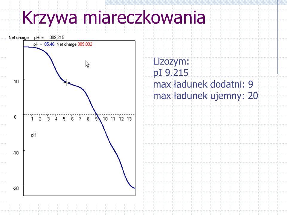 Krzywa miareczkowania Lizozym: pI 9.215 max ładunek dodatni: 9 max ładunek ujemny: 20