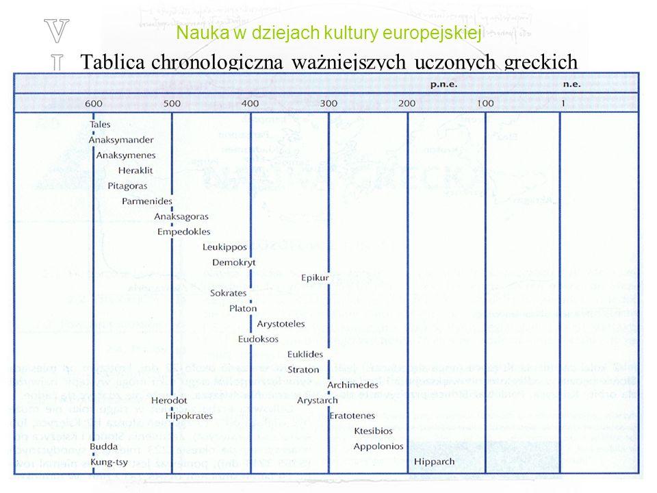 Nauka w dziejach kultury europejskiej Tablica chronologiczna ważniejszych uczonych greckich