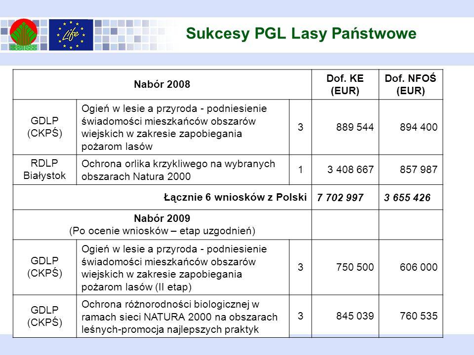 Sukcesy PGL Lasy Państwowe Nabór 2008 Dof. KE (EUR) Dof. NFOŚ (EUR) GDLP (CKPŚ) Ogień w lesie a przyroda - podniesienie świadomości mieszkańców obszar