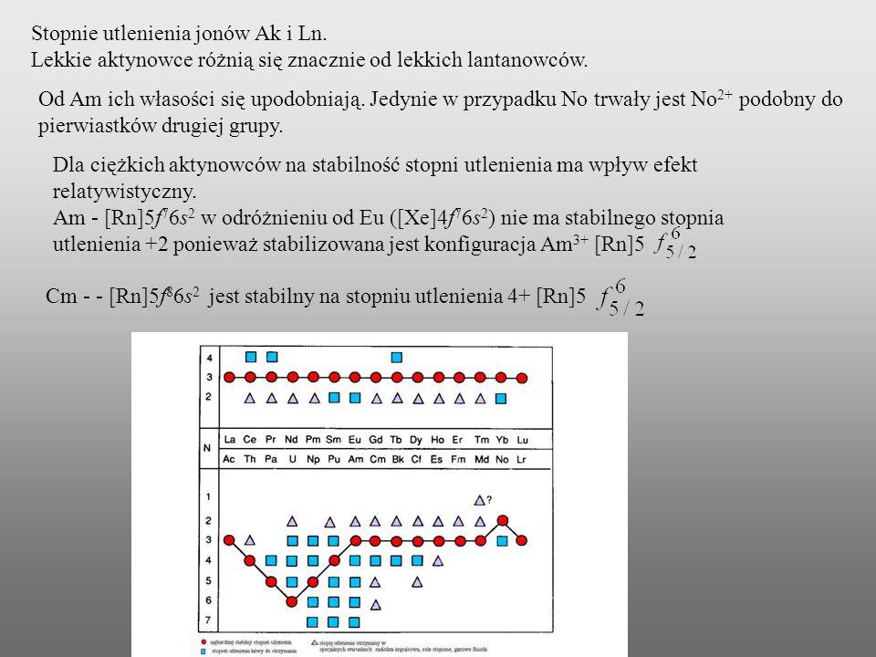 Promienie jonowe W grupie aktynowców podobnie jak w grupie lantanowców występuje kontrakcja promienia Początkowy duży spadek promienia pomiędzy Ac 3+ i Pa 3+ wynika z faktu, że Pa 3+ nie zawiera elektronów 5f i podpowłoka 5p 6 ulega silnej kontrakcji.