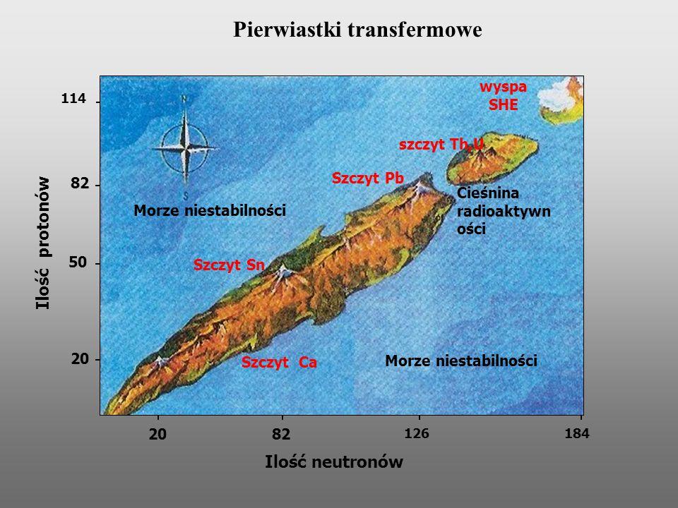 Morze niestabilności wyspa SHE Ilość neutronów Ilość protonów 20 50 82 114 20 82 126 184 Szczyt Sn Szczyt Ca Szczyt Pb szczyt Th,U Cieśnina radioaktyw