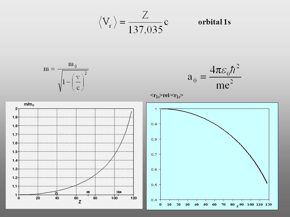 Konsekwencje efektu relatywistycznego Stabilizacja orbitali s i p 1/2 Ekspansja orbitali d, f Rozszczepienie orbitali p, d, f,