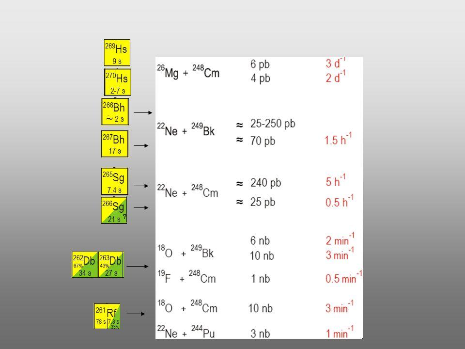 Faza 1 Faza 2 123456123456 Układ klasyczny Chemia pojedynczego atomu P(1) > P(2) = 5 Techniki podziałowe Ciało stałe – gaz Ciecz – ciecz Ciecz - cialo stałe