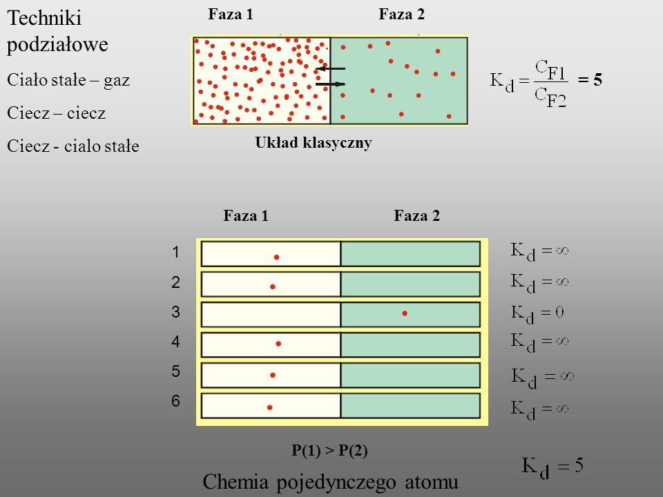 Faza 1 Faza 2 123456123456 Układ klasyczny Chemia pojedynczego atomu P(1) > P(2) = 5 Techniki podziałowe Ciało stałe – gaz Ciecz – ciecz Ciecz - cialo
