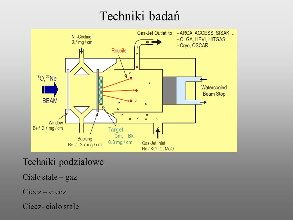 Techniki badań Techniki podziałowe Ciało stałe – gaz Ciecz – ciecz Ciecz- cialo stałe