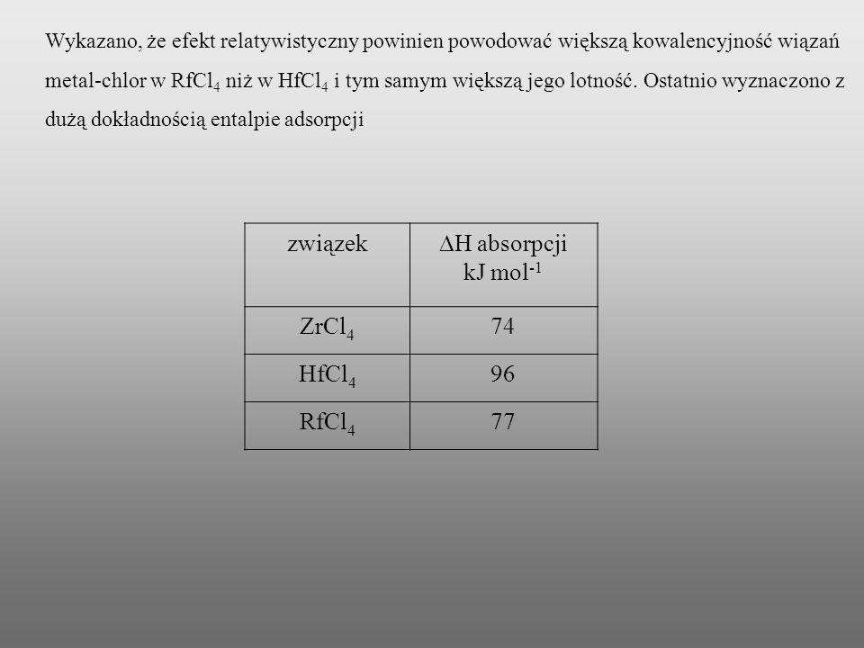 związek H absorpcji kJ mol -1 ZrCl 4 74 HfCl 4 96 RfCl 4 77 Wykazano, że efekt relatywistyczny powinien powodować większą kowalencyjność wiązań metal-