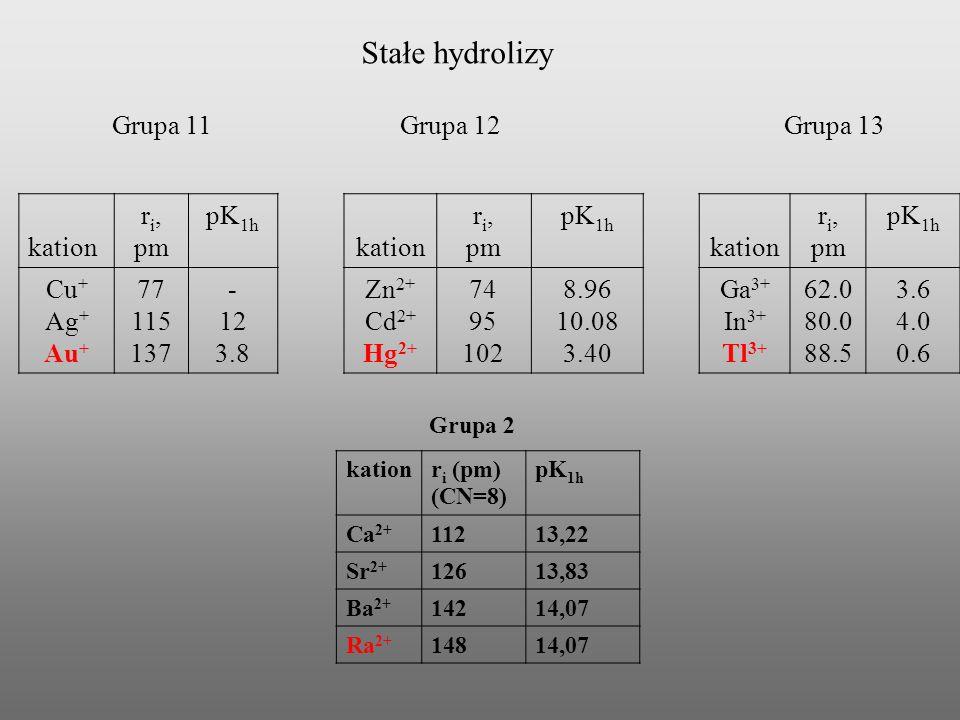 Badanie kompleksów fluorkowych metoda 3 kolumn jonitowych Ekstrakcja TIOA kationit Ak 3+ anionit RfF 6 2- 4M HCl kationit No 2+, Fm 3+ Es 3+ 261 Rf 257 No 253 Fm 249 Es Szeglowski i wsp.