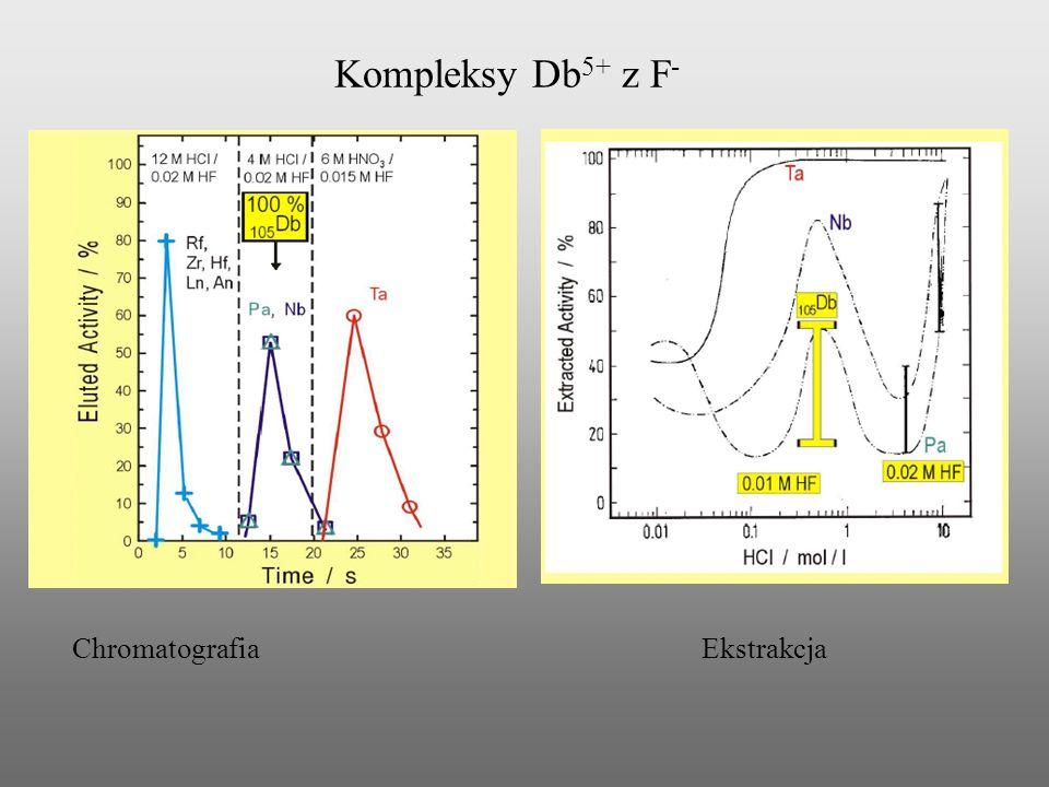 Kompleksy Db 5+ z F - ChromatografiaEkstrakcja