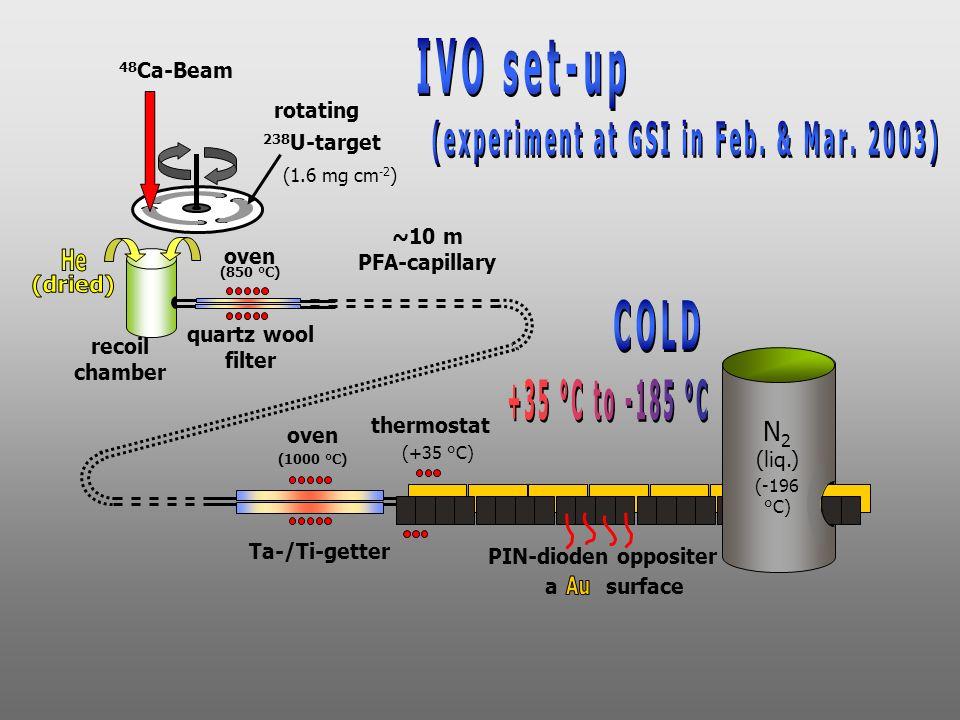 oven (1000 °C) Ta-/Ti-getter quartz wool filter oven (850 °C) ~10 m PFA-capillary 48 Ca-Beam recoil chamber rotating 238 U-target (1.6 mg cm -2 ) PIN-