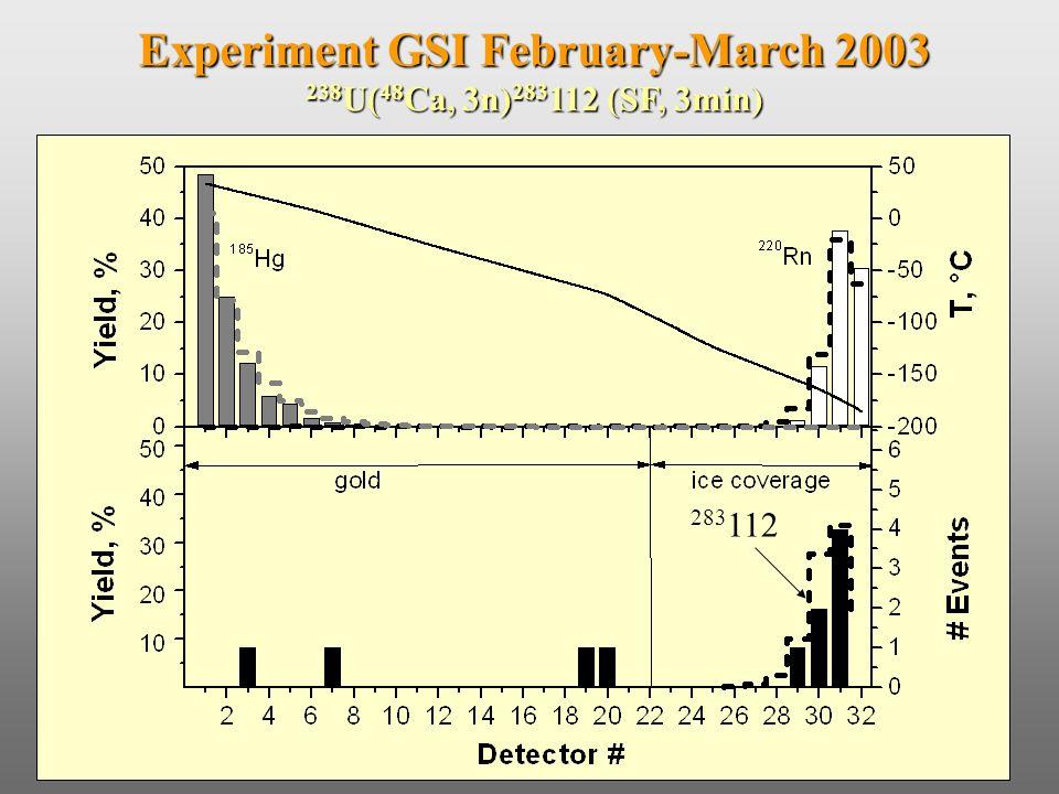 Experiment GSI February-March 2003 238 U( 48 Ca, 3n) 283 112 (SF, 3min) 283 112