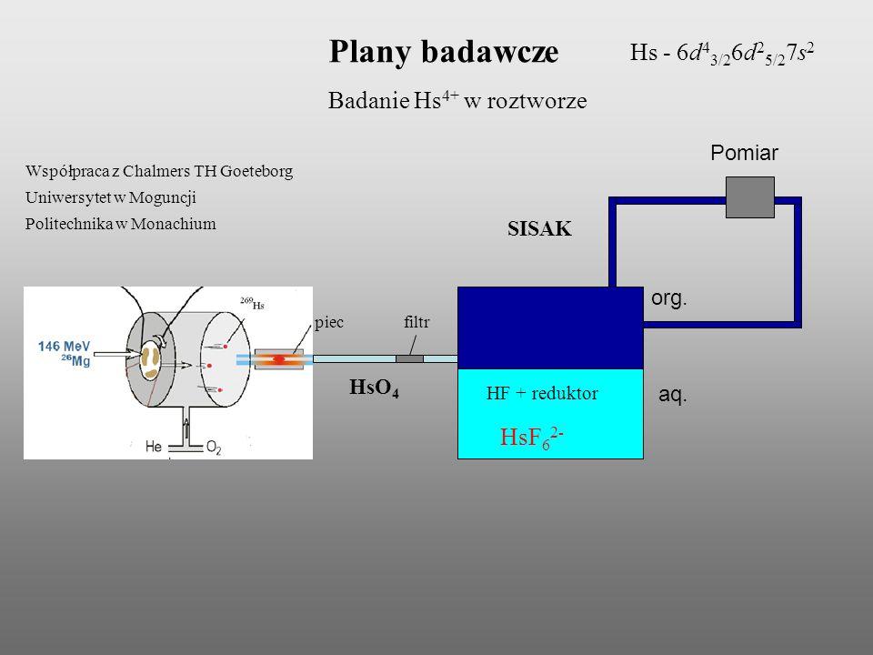 Plany badawcze Współpraca z Chalmers TH Goeteborg Uniwersytet w Moguncji Politechnika w Monachium Badanie Hs 4+ w roztworze SISAK Pomiar HsO 4 Hs - 6d