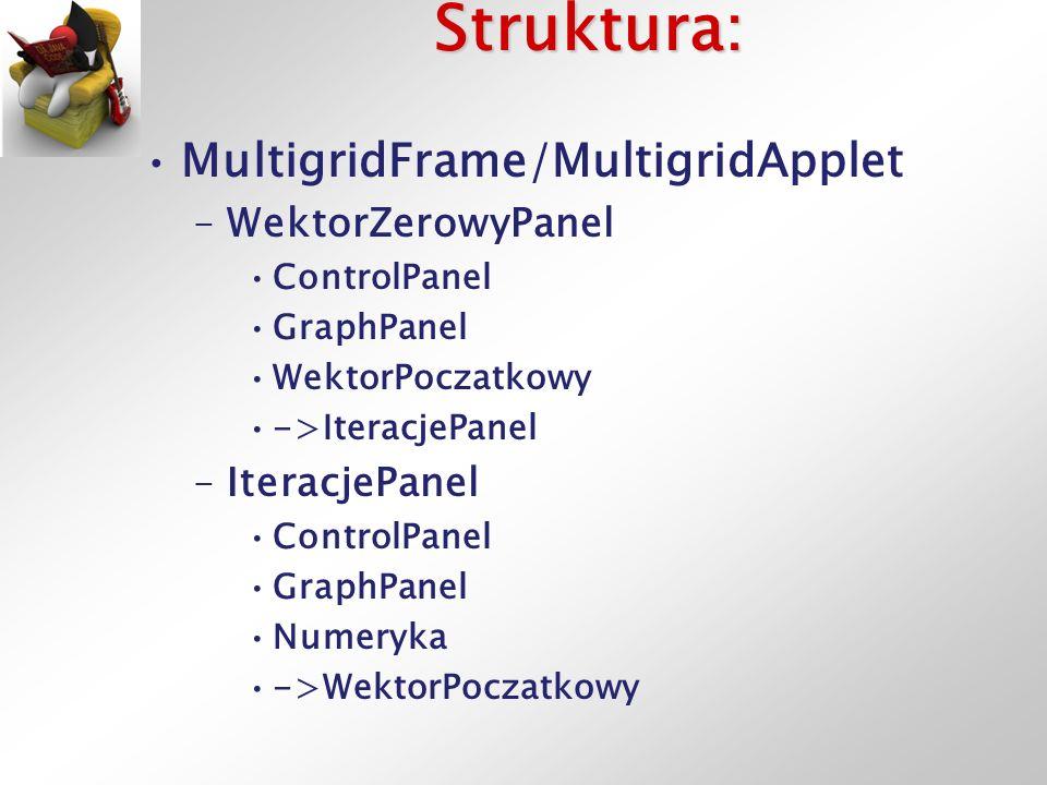 Działanie: MultigridFrame/Applet –tworzy WektorZerowyPanel –tworzy IteracjePanel –WektorZerowyPanel.iteracjePanel -> IteracjePanel WektorZerowyPanel: –Zmiana na ControlPanelu zmienia WektorPoczatkowy przekazuje WektorPoczatkowy do GraphPanel przekazuje WektorPoczatkowy do iteracjePanel