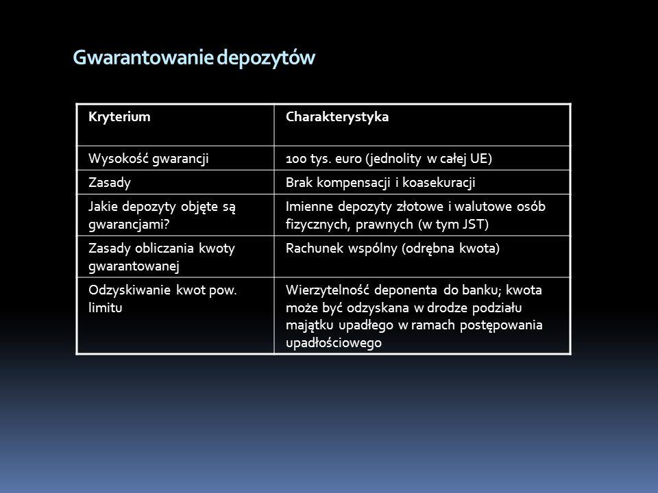 Gwarantowanie depozytów KryteriumCharakterystyka Wysokość gwarancji100 tys. euro (jednolity w całej UE) ZasadyBrak kompensacji i koasekuracji Jakie de