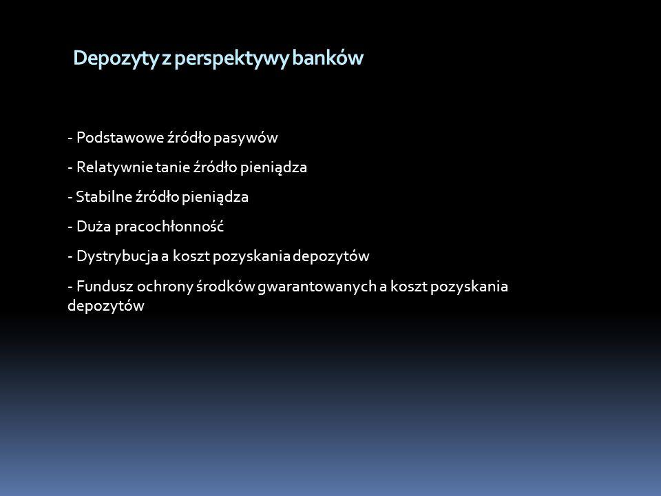 Depozyty z perspektywy banków - Podstawowe źródło pasywów - Relatywnie tanie źródło pieniądza - Stabilne źródło pieniądza - Duża pracochłonność - Dyst