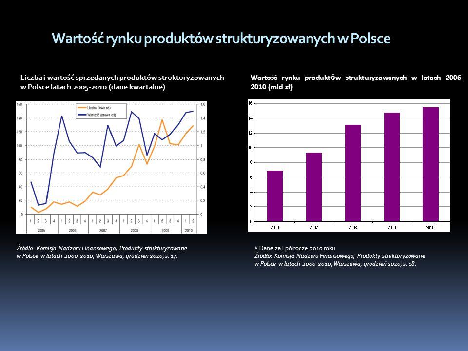 Wartość rynku produktów strukturyzowanych w Polsce Liczba i wartość sprzedanych produktów strukturyzowanych w Polsce latach 2005-2010 (dane kwartalne)