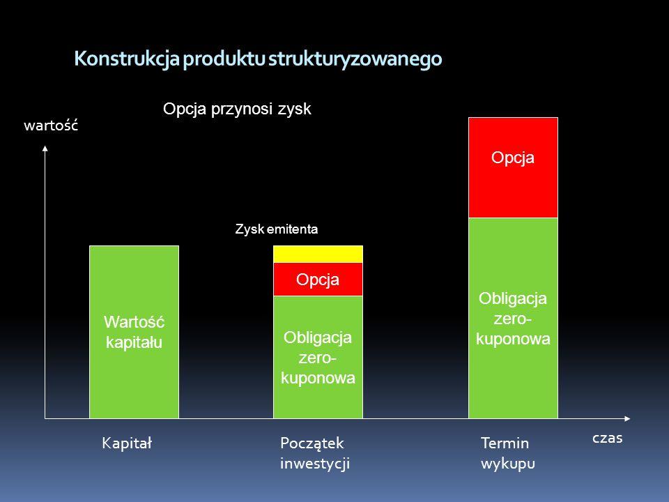 Konstrukcja produktu strukturyzowanego wartość czas Wartość kapitału Obligacja zero- kuponowa Obligacja zero- kuponowa KapitałPoczątek inwestycji Term