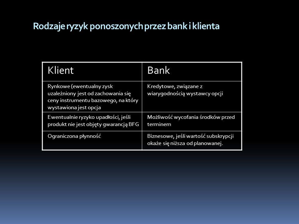 Rodzaje ryzyk ponoszonych przez bank i klienta KlientBank Rynkowe (ewentualny zysk uzależniony jest od zachowania się ceny instrumentu bazowego, na kt