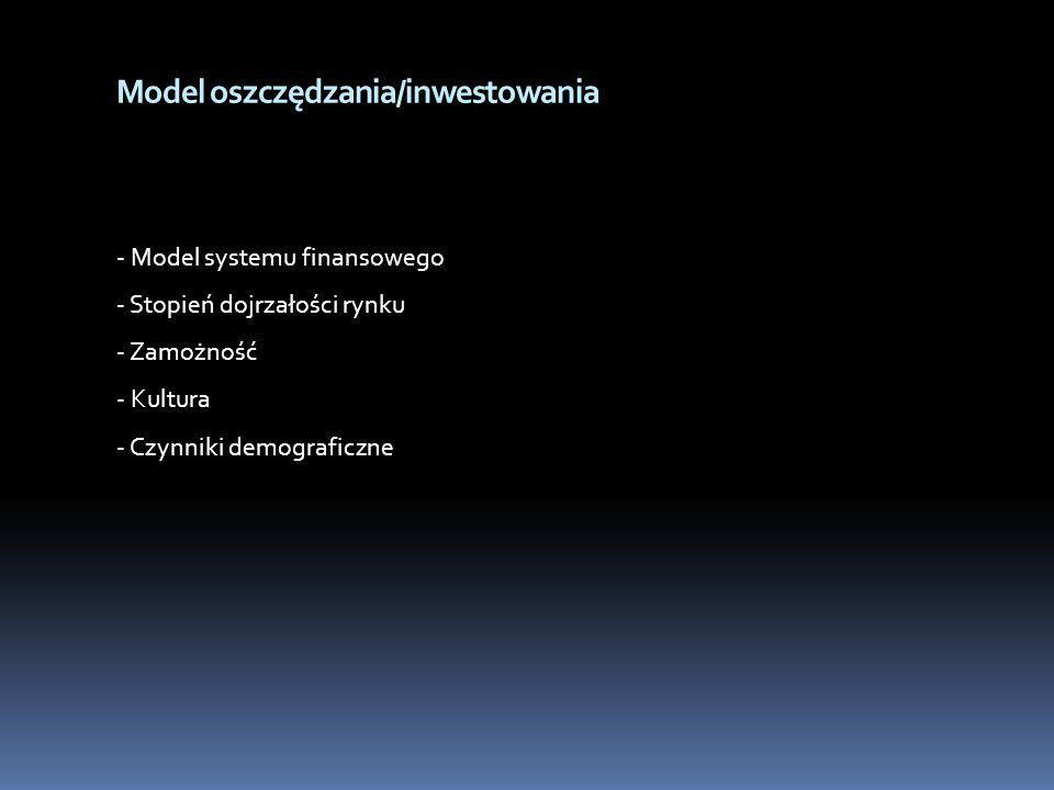 Model oszczędzania/inwestowania - Model systemu finansowego - Stopień dojrzałości rynku - Zamożność - Kultura - Czynniki demograficzne