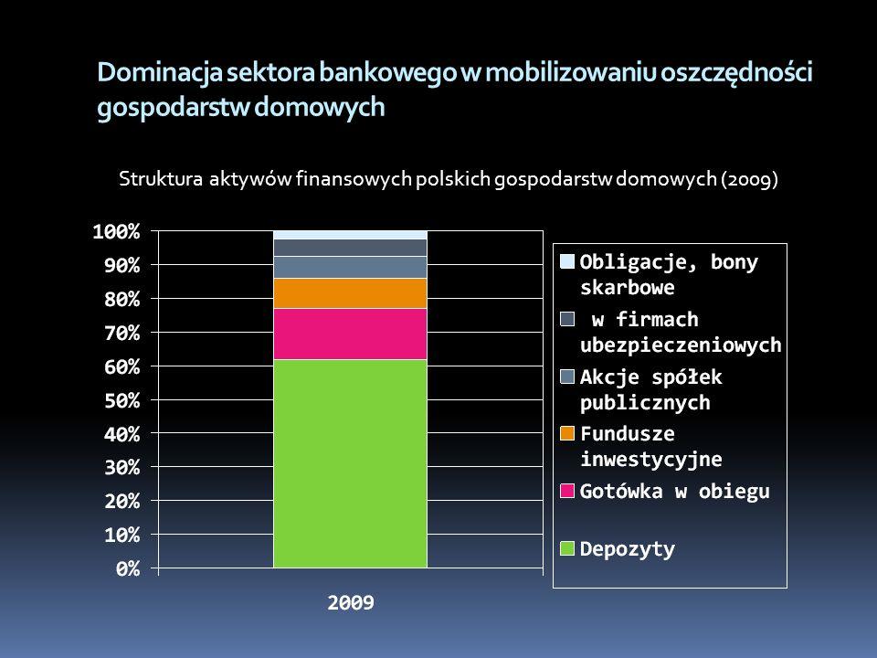 Charakterystyka polskiego rynku depozytów gospodarstw domowych -Depozyty gospodarstw domowych stanowią ok.