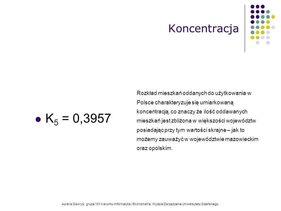Aurelia Gawryś, grupa 101 kierunku Informatyka i Ekonometria, Wydział Zarządzania Uniwersytetu Gdańskiego. K 5 = 0,3957 Koncentracja Rozkład mieszkań