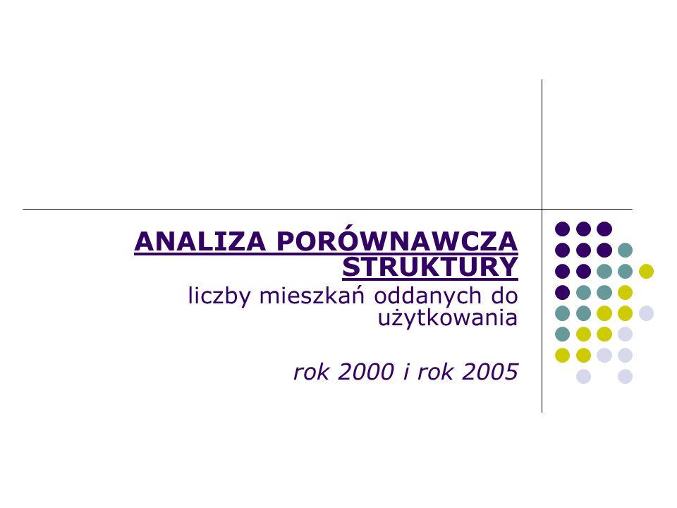 ANALIZA PORÓWNAWCZA STRUKTURY liczby mieszkań oddanych do użytkowania rok 2000 i rok 2005