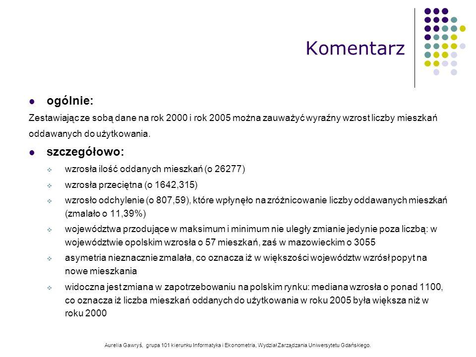 Aurelia Gawryś, grupa 101 kierunku Informatyka i Ekonometria, Wydział Zarządzania Uniwersytetu Gdańskiego. ogólnie: Zestawiając ze sobą dane na rok 20