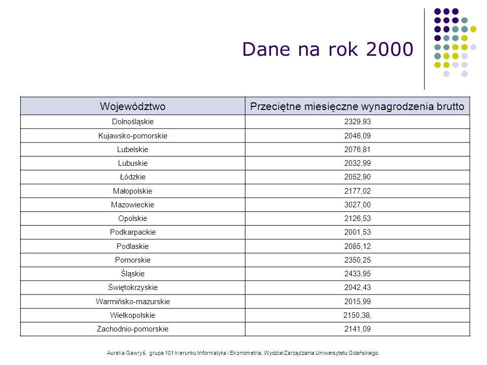 Aurelia Gawryś, grupa 101 kierunku Informatyka i Ekonometria, Wydział Zarządzania Uniwersytetu Gdańskiego. WojewództwoPrzeciętne miesięczne wynagrodze