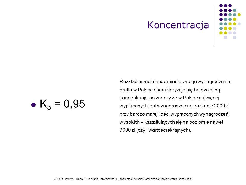 Aurelia Gawryś, grupa 101 kierunku Informatyka i Ekonometria, Wydział Zarządzania Uniwersytetu Gdańskiego. K 5 = 0,95 Koncentracja Rozkład przeciętneg