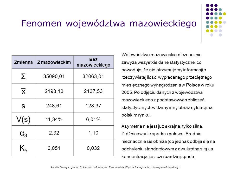 Aurelia Gawryś, grupa 101 kierunku Informatyka i Ekonometria, Wydział Zarządzania Uniwersytetu Gdańskiego. Fenomen województwa mazowieckiego Województ