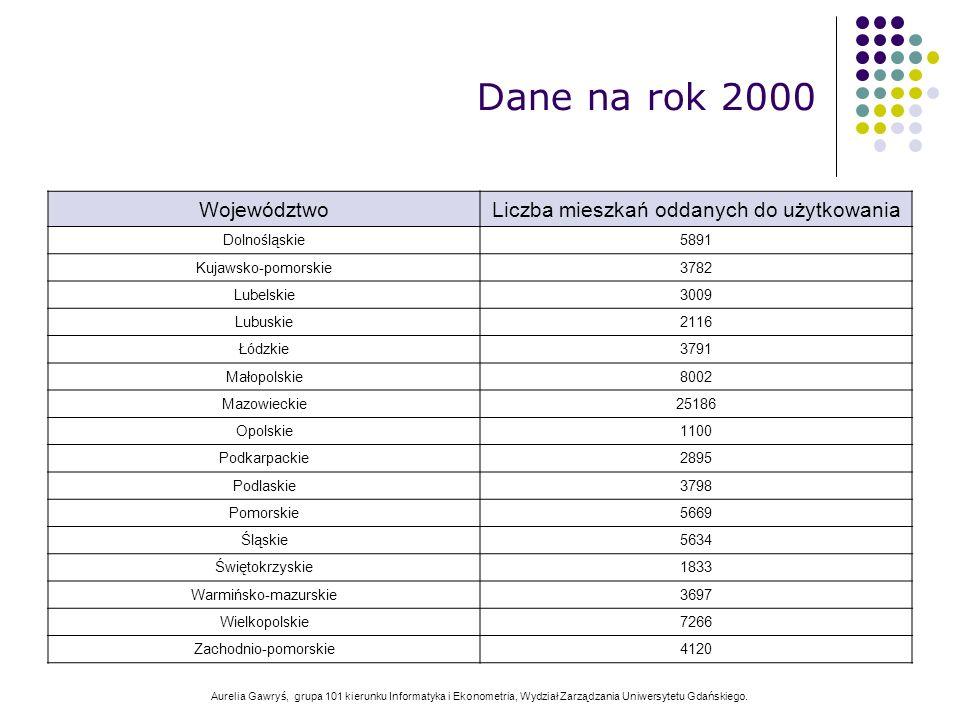 Aurelia Gawryś, grupa 101 kierunku Informatyka i Ekonometria, Wydział Zarządzania Uniwersytetu Gdańskiego. WojewództwoLiczba mieszkań oddanych do użyt