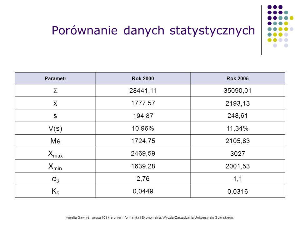 Aurelia Gawryś, grupa 101 kierunku Informatyka i Ekonometria, Wydział Zarządzania Uniwersytetu Gdańskiego. Porównanie danych statystycznych ParametrRo
