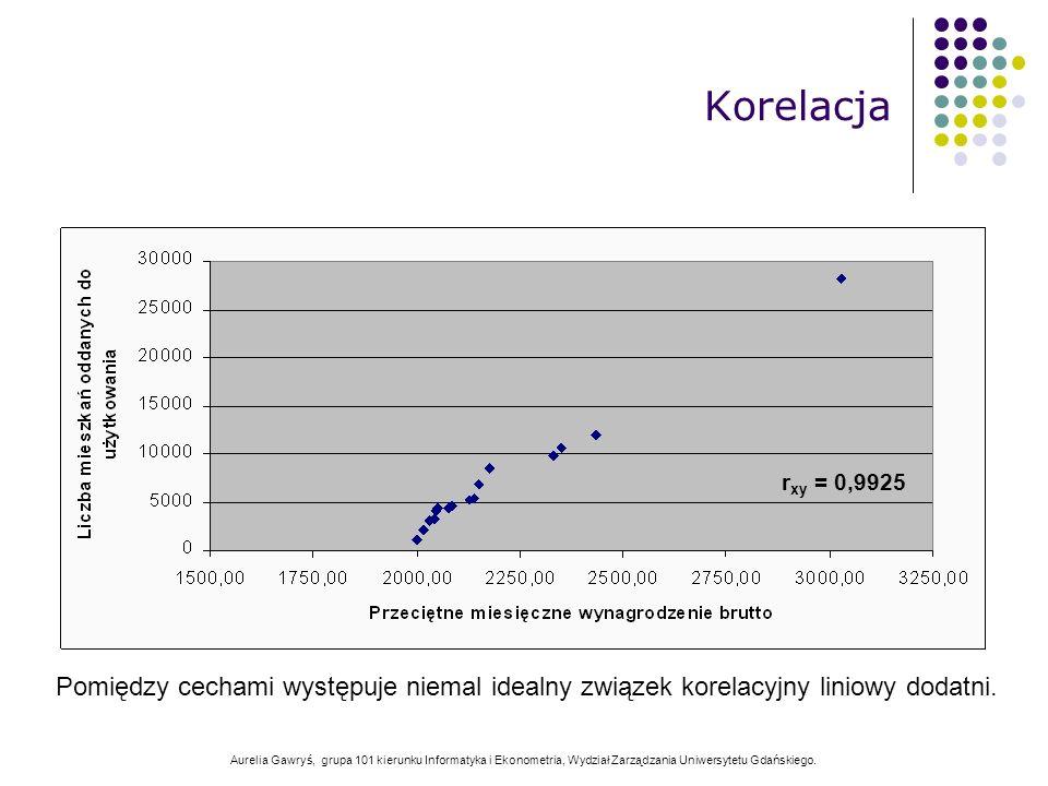 Aurelia Gawryś, grupa 101 kierunku Informatyka i Ekonometria, Wydział Zarządzania Uniwersytetu Gdańskiego. Korelacja Pomiędzy cechami występuje niemal