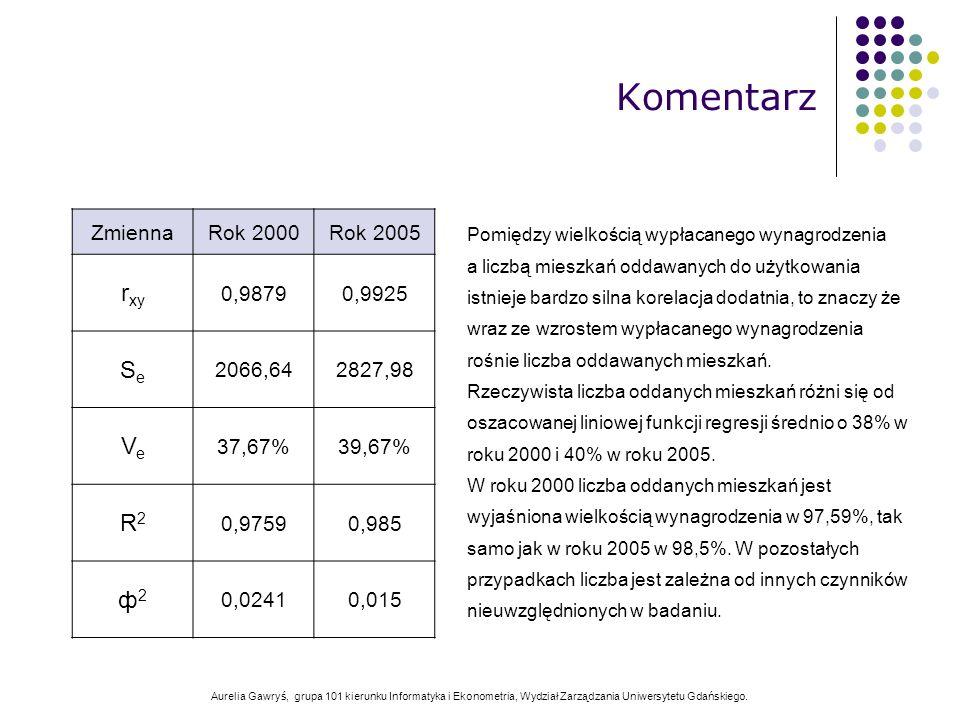 Aurelia Gawryś, grupa 101 kierunku Informatyka i Ekonometria, Wydział Zarządzania Uniwersytetu Gdańskiego. Pomiędzy wielkością wypłacanego wynagrodzen