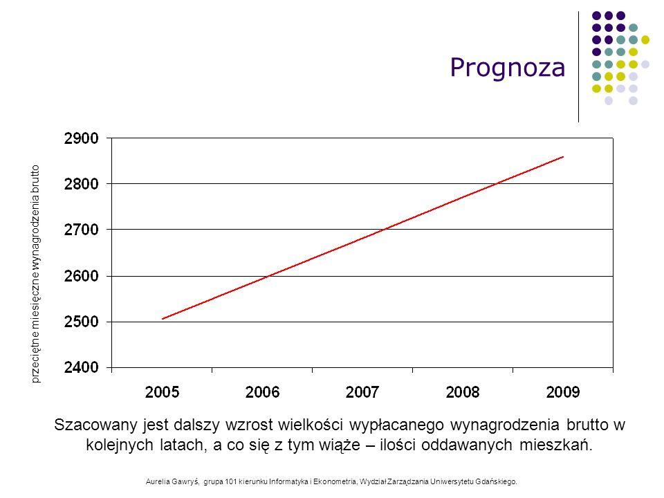 Aurelia Gawryś, grupa 101 kierunku Informatyka i Ekonometria, Wydział Zarządzania Uniwersytetu Gdańskiego. Prognoza przeciętne miesięczne wynagrodzeni