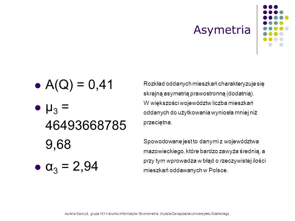 Aurelia Gawryś, grupa 101 kierunku Informatyka i Ekonometria, Wydział Zarządzania Uniwersytetu Gdańskiego. A(Q) = 0,41 μ 3 = 46493668785 9,68 α 3 = 2,