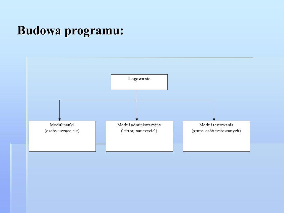 Budowa programu: Logowanie Moduł nauki (osoby uczące się) Moduł testowania (grupa osób testowanych) Moduł administracyjny (lektor, nauczyciel)