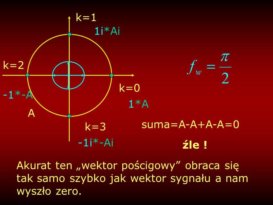 suma=A-A+A-A=0 k=0 1*A A k=1 1i*Ai k=2 -1*-A -1i*-Ai k=3 źle ! Akurat ten wektor pościgowy obraca się tak samo szybko jak wektor sygnału a nam wyszło