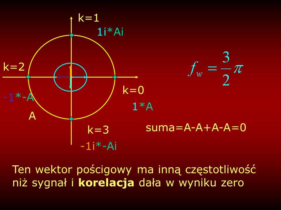 suma=A-A+A-A=0 k=0 1*A A k=1 1i*Ai k=2 -1*-A -1i*-Ai k=3 Ten wektor pościgowy ma inną częstotliwość niż sygnał i korelacja dała w wyniku zero
