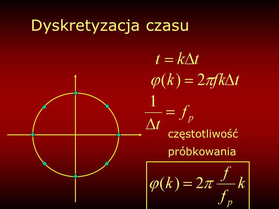 częstotliwość sygnału równa częstotliwości próbkowania Z(0)=1