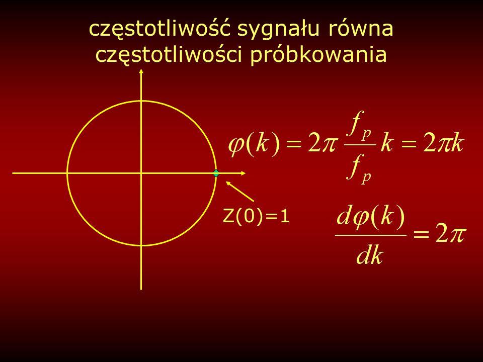 częstotliwość sygnału równa połowie częstotliwości próbkowania częstotliwość Nyquista